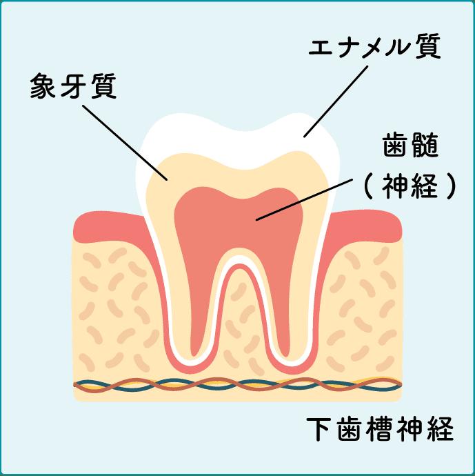 ごく小さなむし歯c0