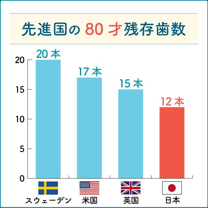 先進国の残存歯数